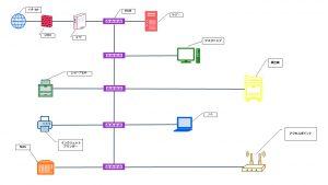 ネットワーク図作成
